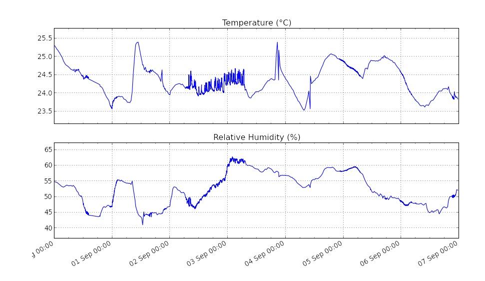 Climad sensoren