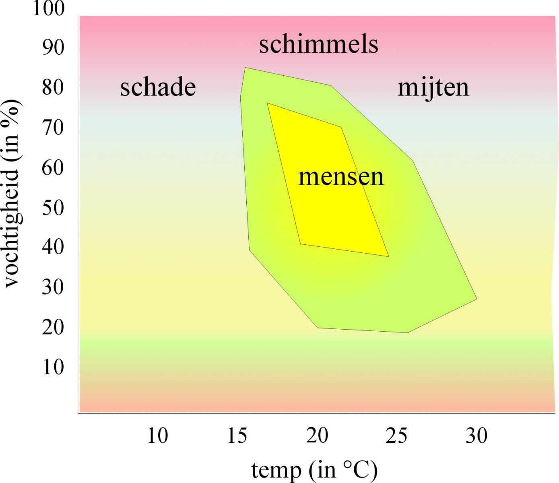 Climad_sensoren_schimmels